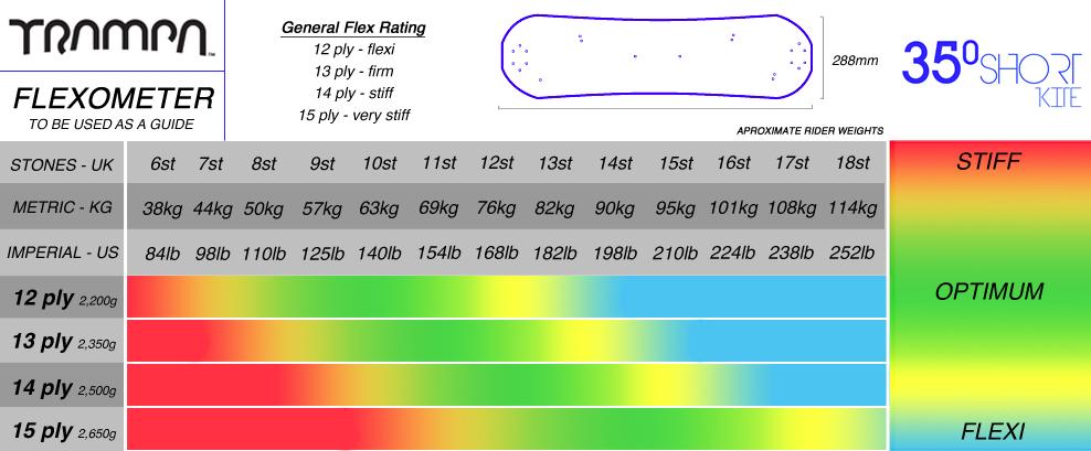 flexometer